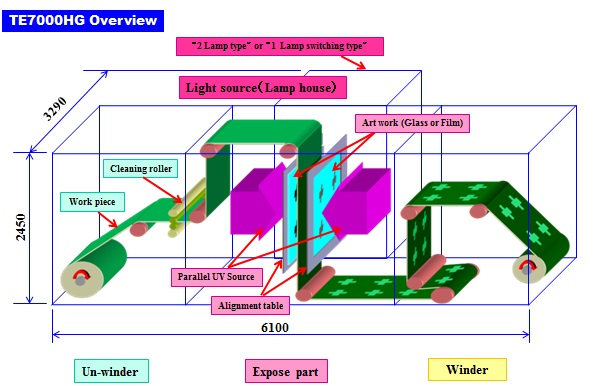 ロールtoロール 両面同時縦型露光装置 Te7000hg 露光装置 フィルム製造・加工設備 製品・サービス 東レ