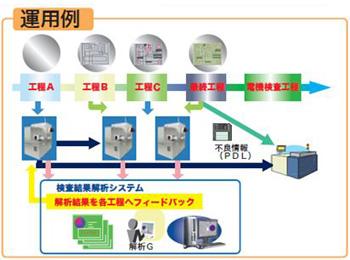 蛍光検査装置 Inspectra 174 Plシリーズ 半導体検査装置 検査・計測分析機器 製品・サービス 東レエンジニアリング